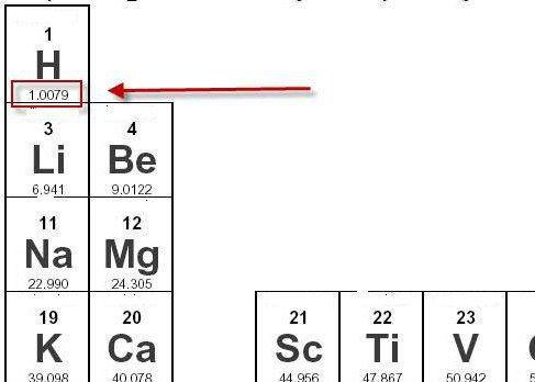 чому дорівнює молярна маса водню