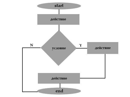 Що таке алгоритм?