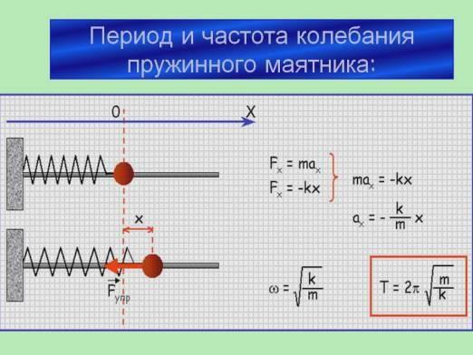 Як знайти частоту?