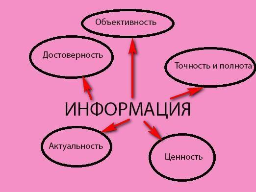 властивості інформації
